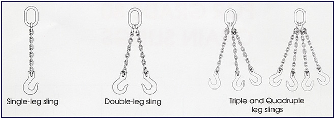 GRADE 80 CHAIN SLINGS AND FITTINGS